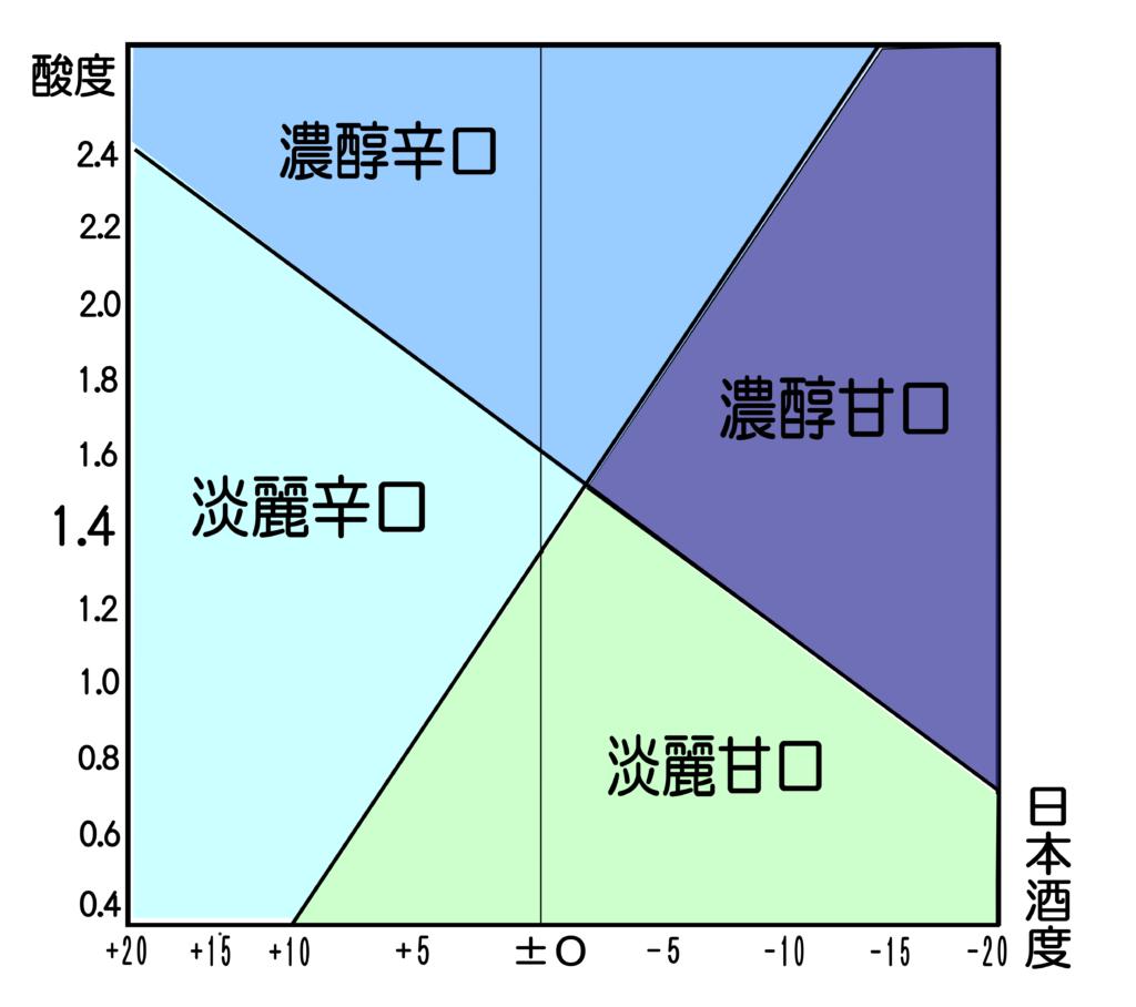 日本酒 甘辛濃淡度 酒度酸度表
