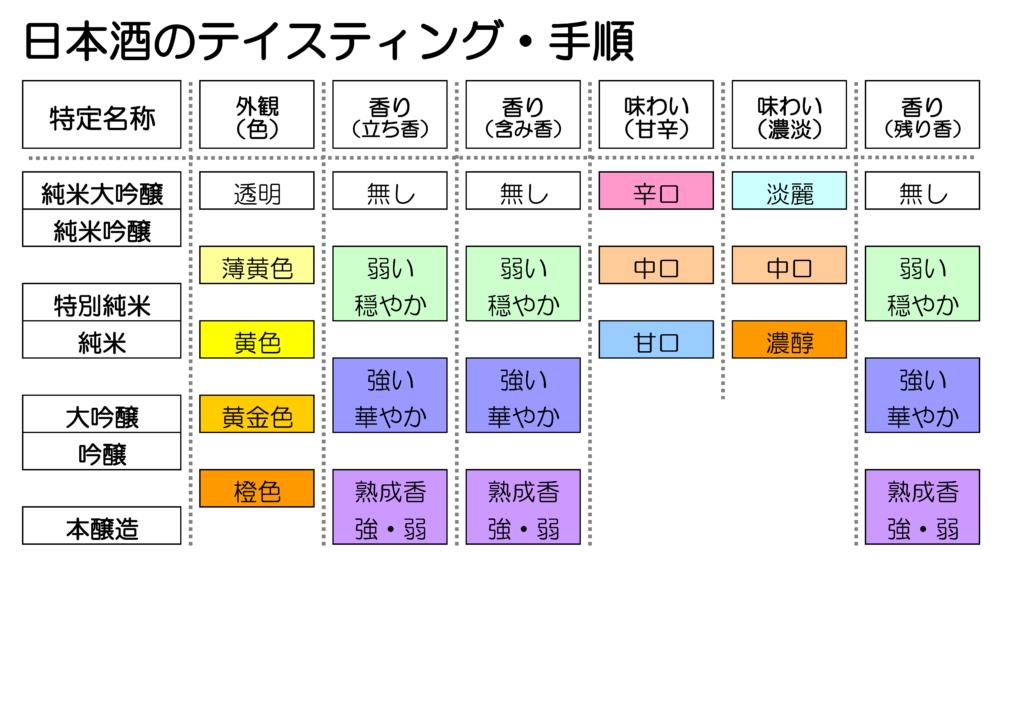 日本酒 テイスティング 手順