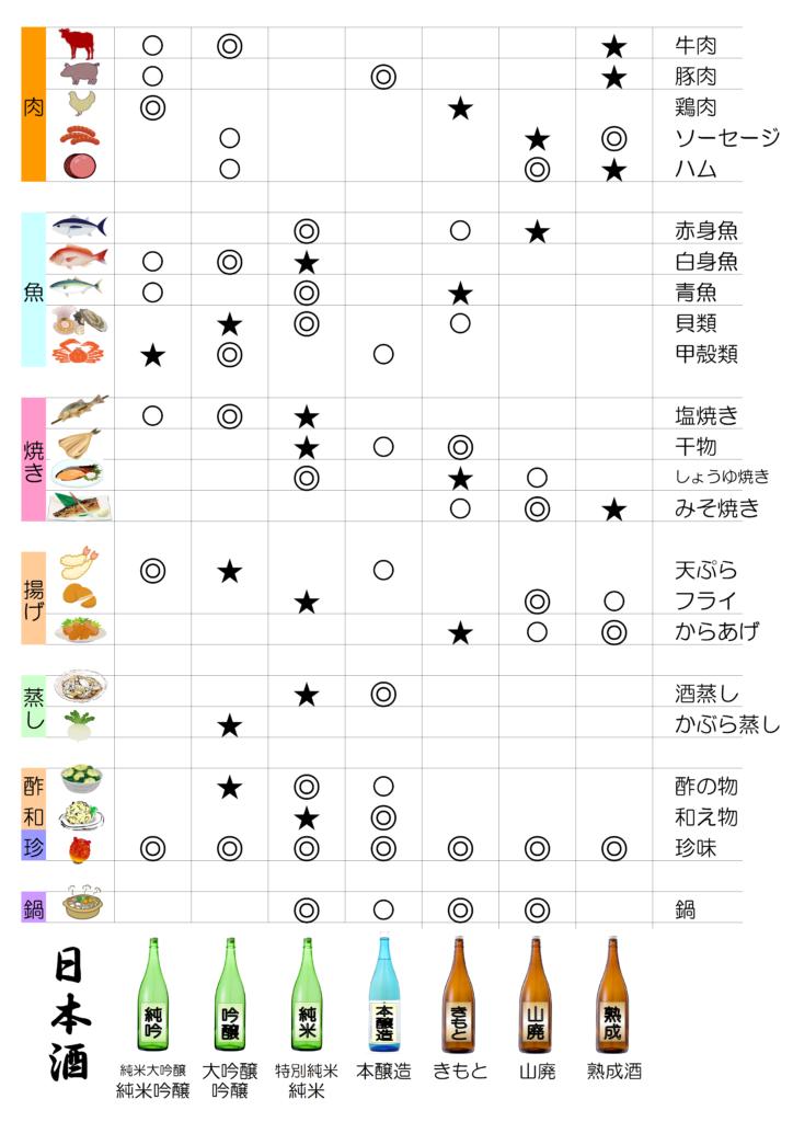 食材との相性の早見表