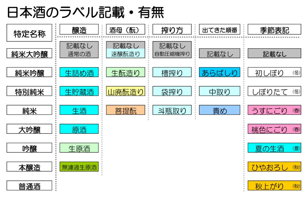 日本酒 ラベル記載 有無